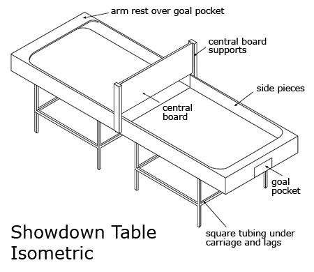 showdown table